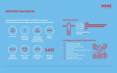 Presentato il Report 2020 dell'attività di DonK